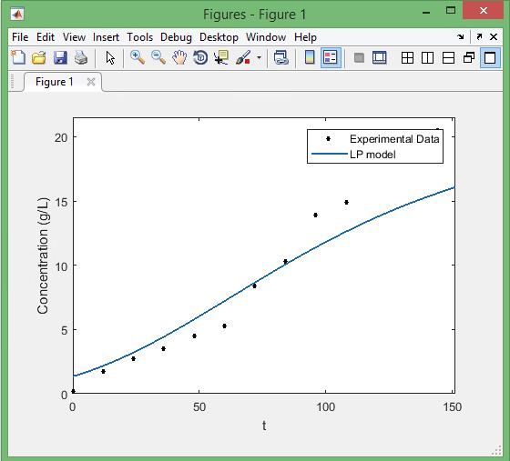 Matlab Plot Curve